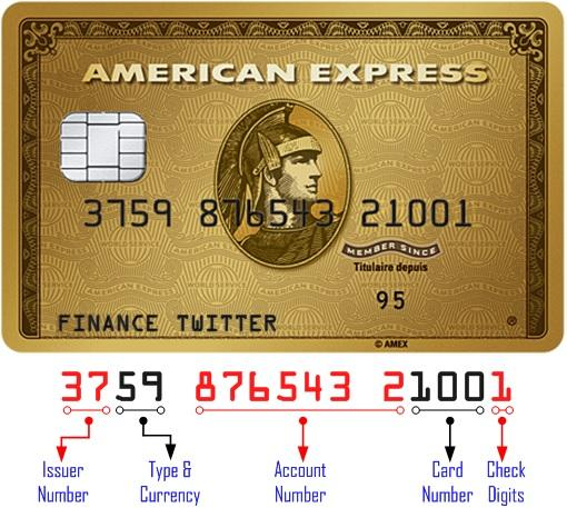 TheUnique Format of AmEx Credit Card Numbers